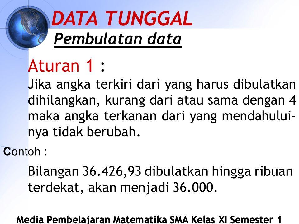 DATA TUNGGAL Aturan 1 : Pembulatan data