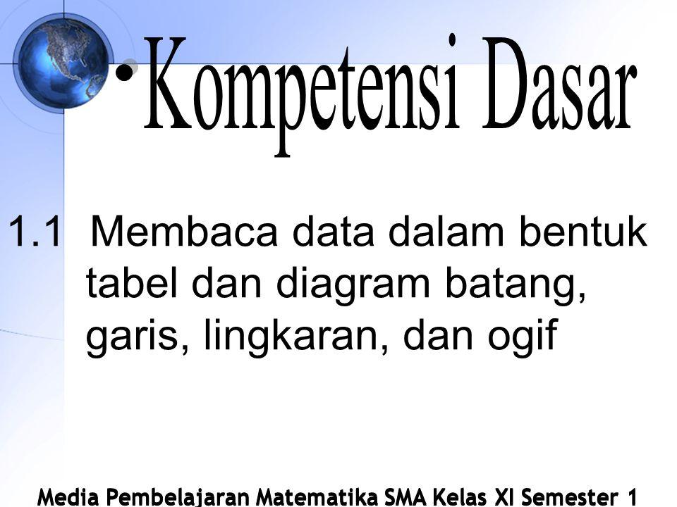 Kompetensi Dasar 1.1 Membaca data dalam bentuk tabel dan diagram batang, garis, lingkaran, dan ogif.