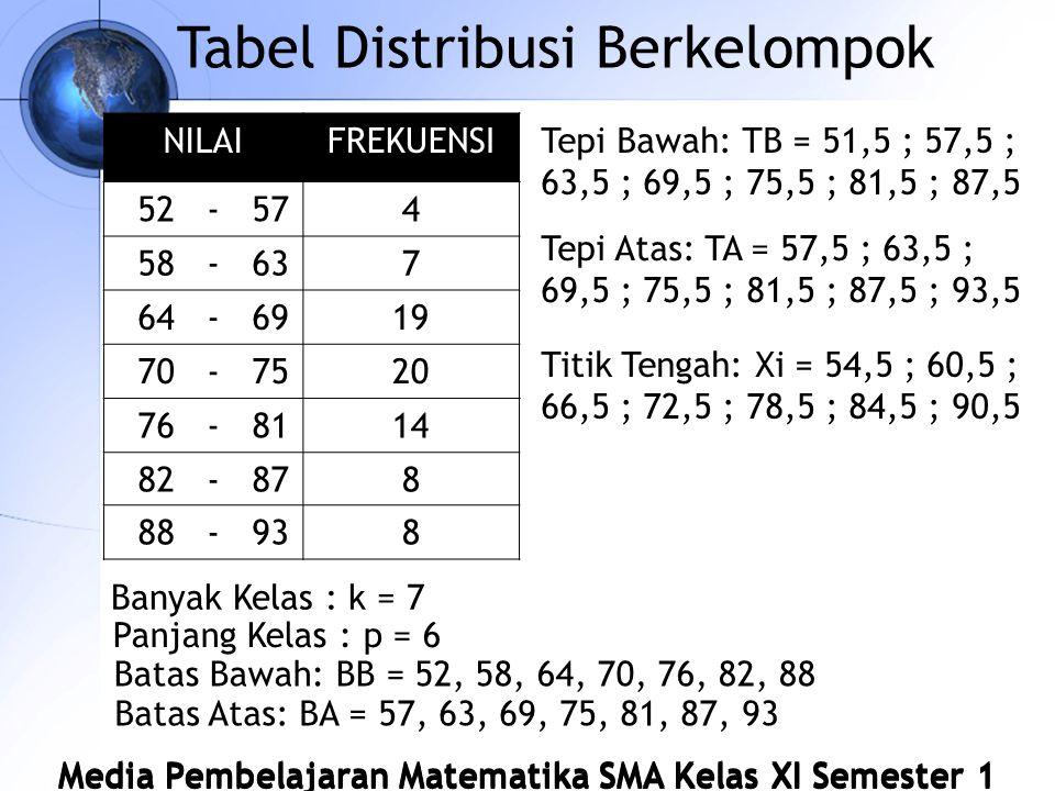 Tabel Distribusi Berkelompok