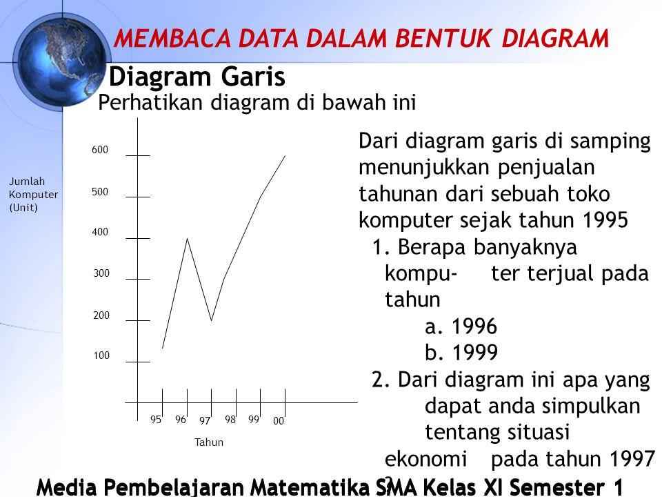 Diagram Garis MEMBACA DATA DALAM BENTUK DIAGRAM