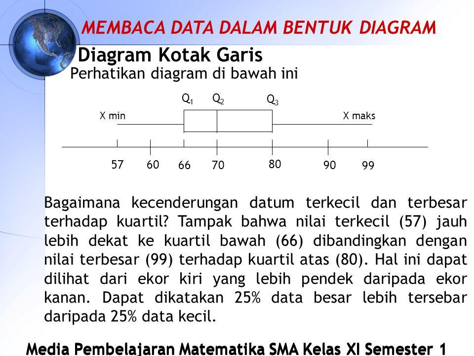 Diagram Kotak Garis MEMBACA DATA DALAM BENTUK DIAGRAM