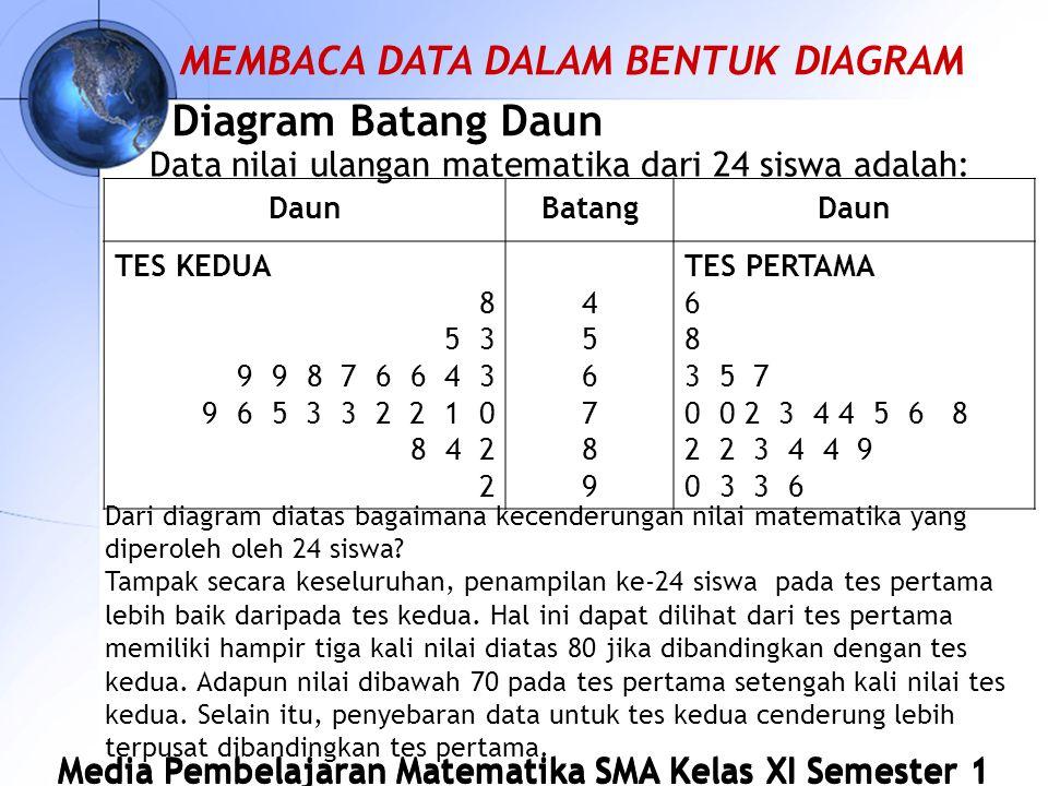 Diagram Batang Daun MEMBACA DATA DALAM BENTUK DIAGRAM