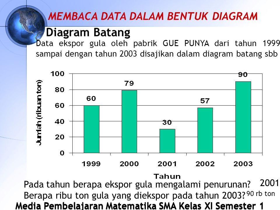 Diagram Batang MEMBACA DATA DALAM BENTUK DIAGRAM 2001