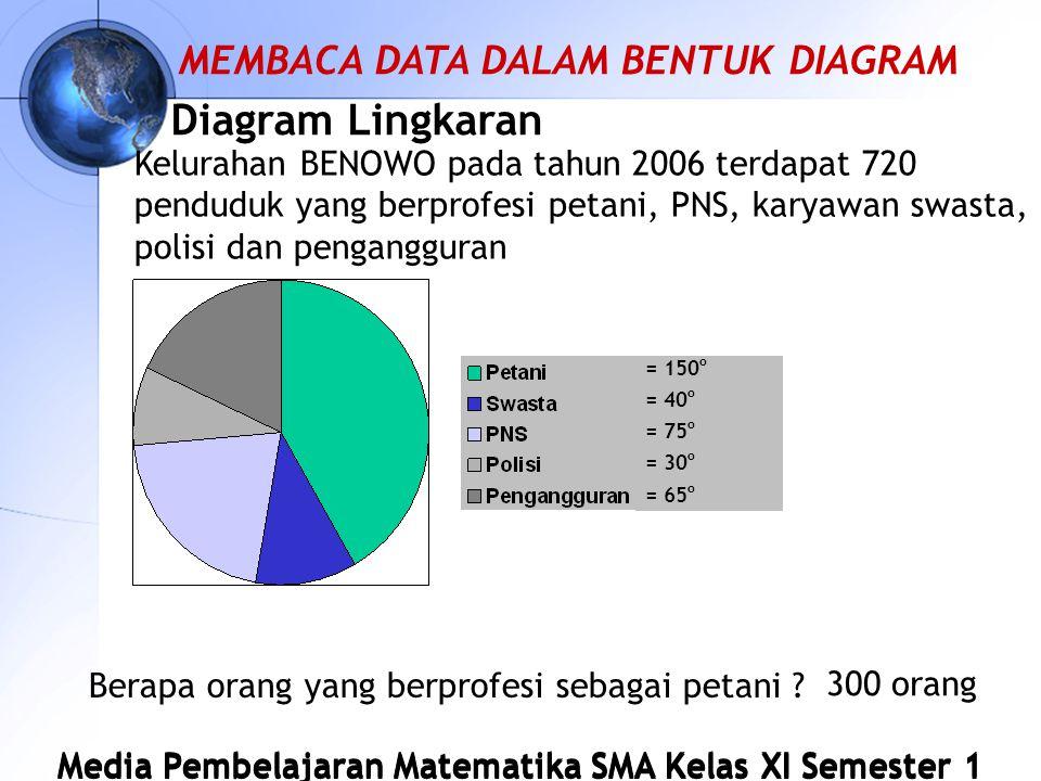 Diagram Lingkaran MEMBACA DATA DALAM BENTUK DIAGRAM