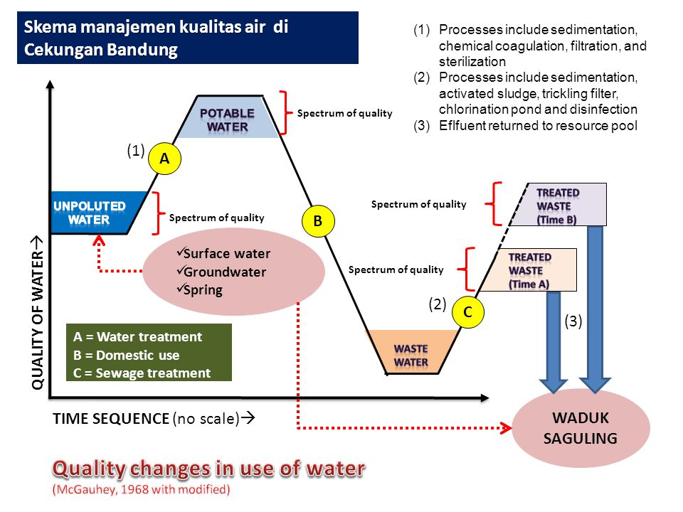 Quality changes in use of water