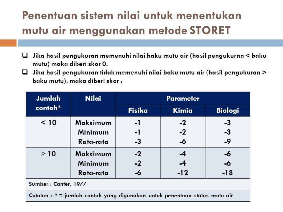 Penentuan sistem nilai untuk menentukan mutu air menggunakan metode STORET