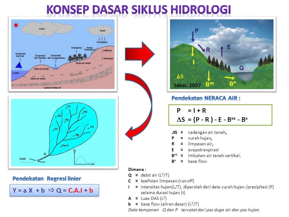 Konsep Dasar Siklus Hidrologi