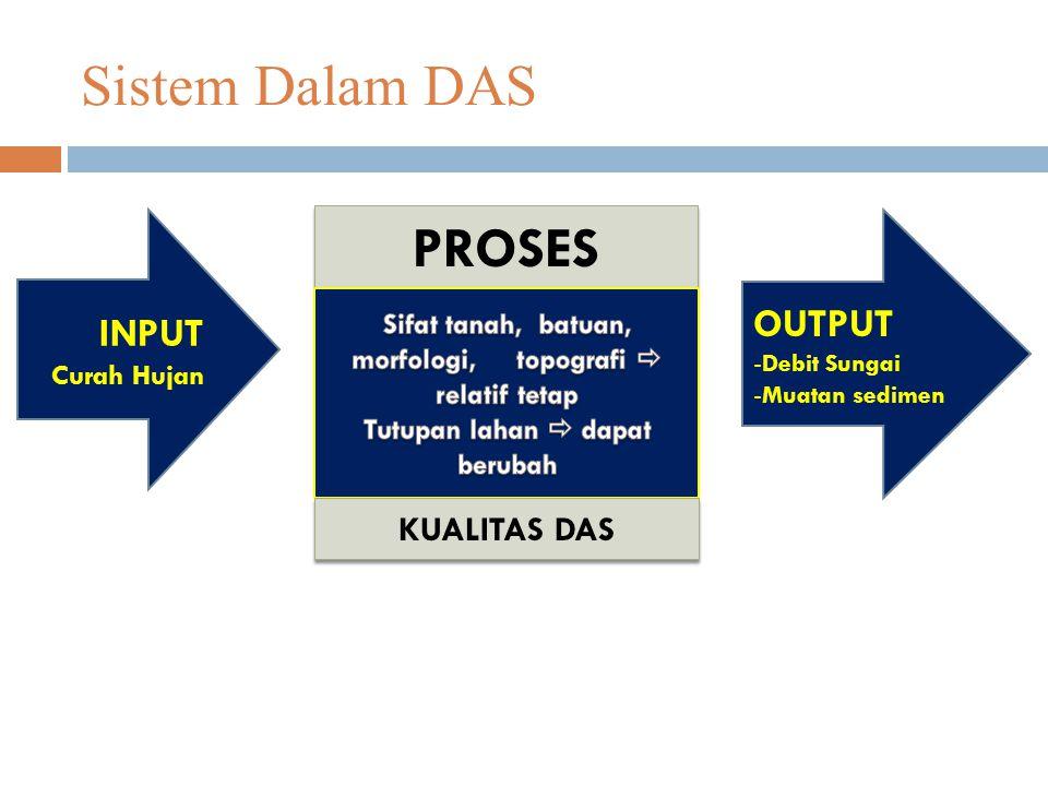 Sistem Dalam DAS PROSES OUTPUT INPUT KUALITAS DAS Curah Hujan