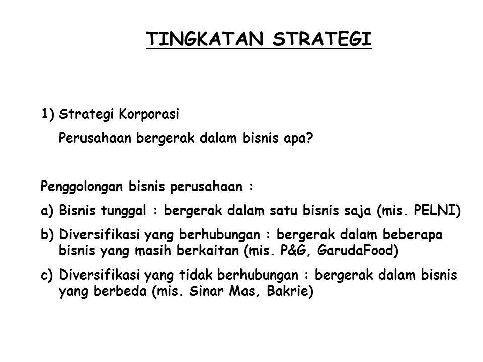 TINGKATAN STRATEGI Strategi Korporasi