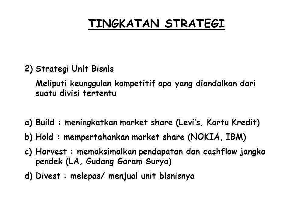 TINGKATAN STRATEGI Strategi Unit Bisnis