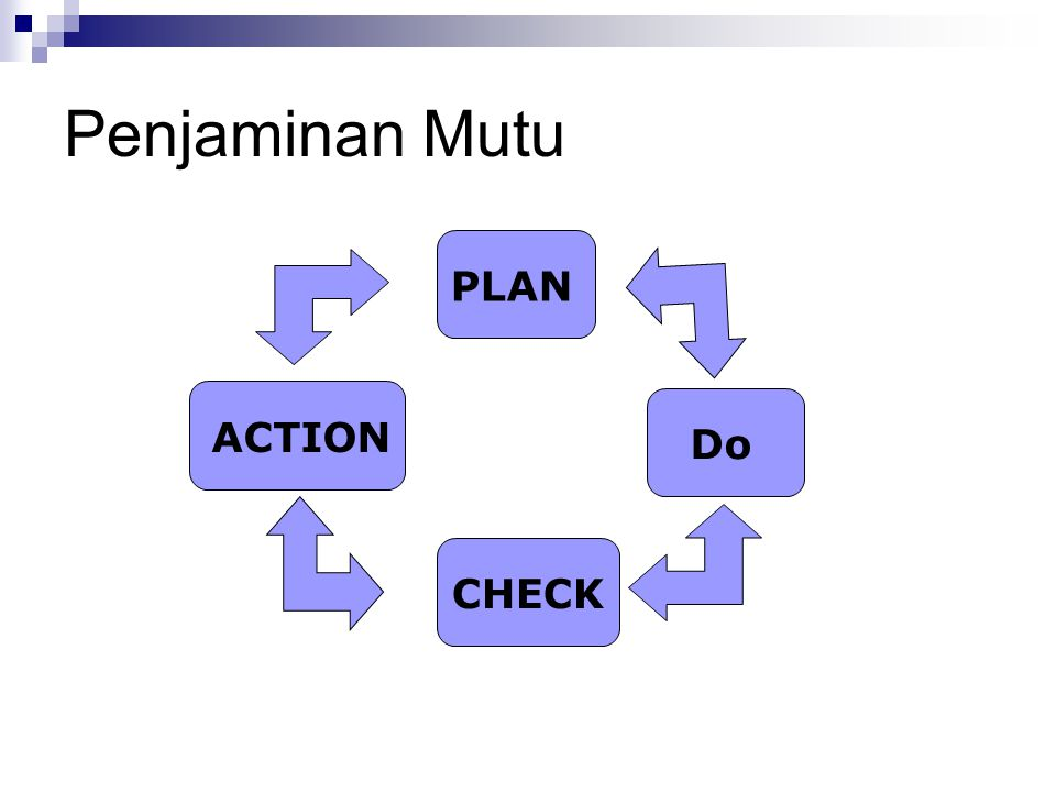 Penjaminan Mutu PLAN ACTION Do CHECK