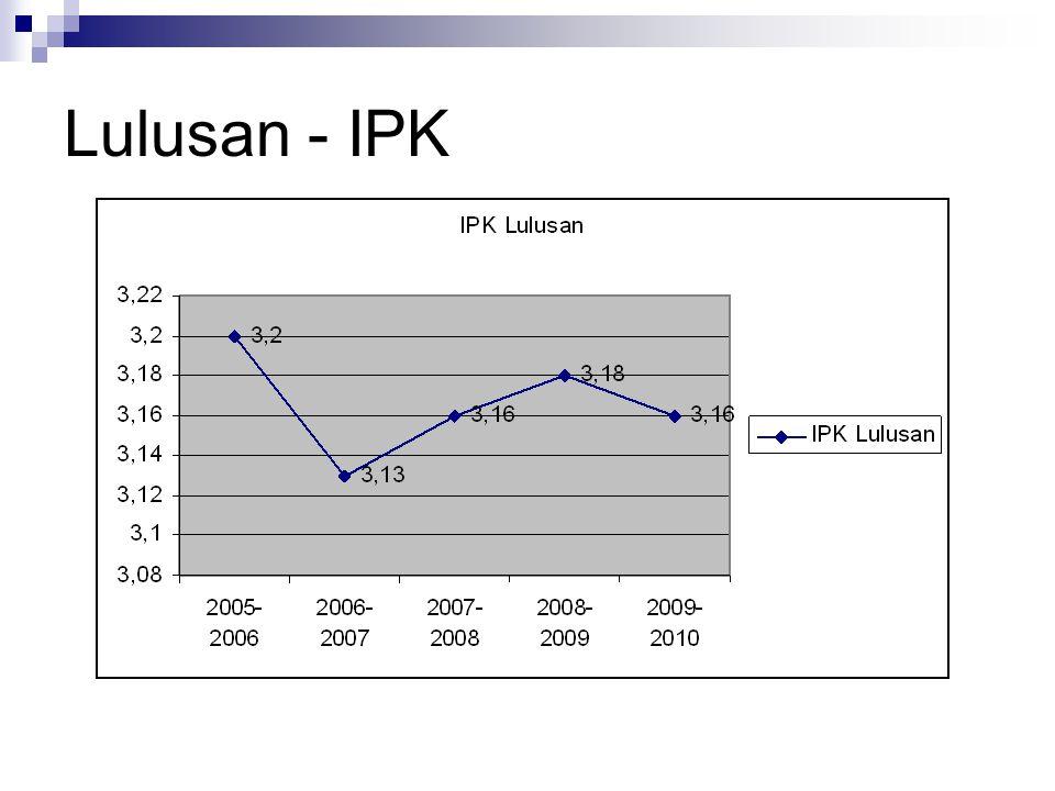Lulusan - IPK