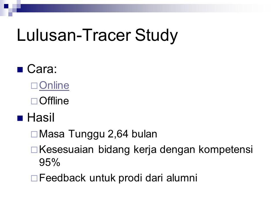 Lulusan-Tracer Study Cara: Hasil Online Offline Masa Tunggu 2,64 bulan