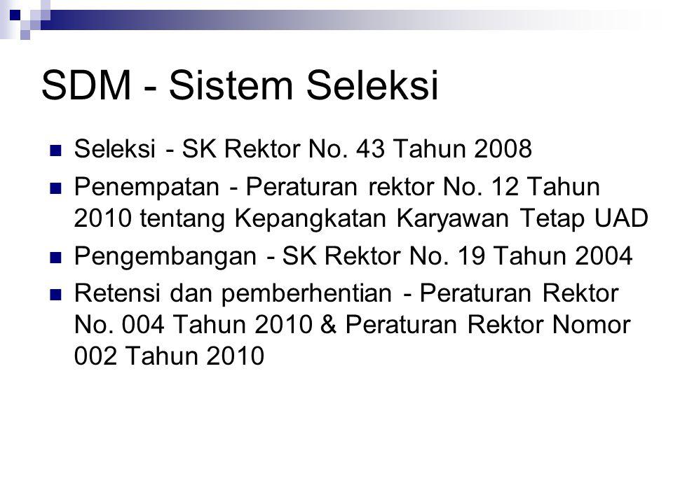 SDM - Sistem Seleksi Seleksi - SK Rektor No. 43 Tahun 2008