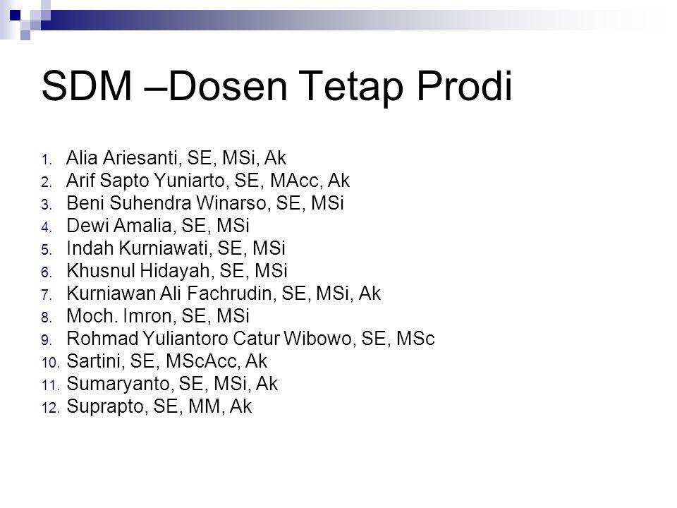 SDM –Dosen Tetap Prodi Alia Ariesanti, SE, MSi, Ak