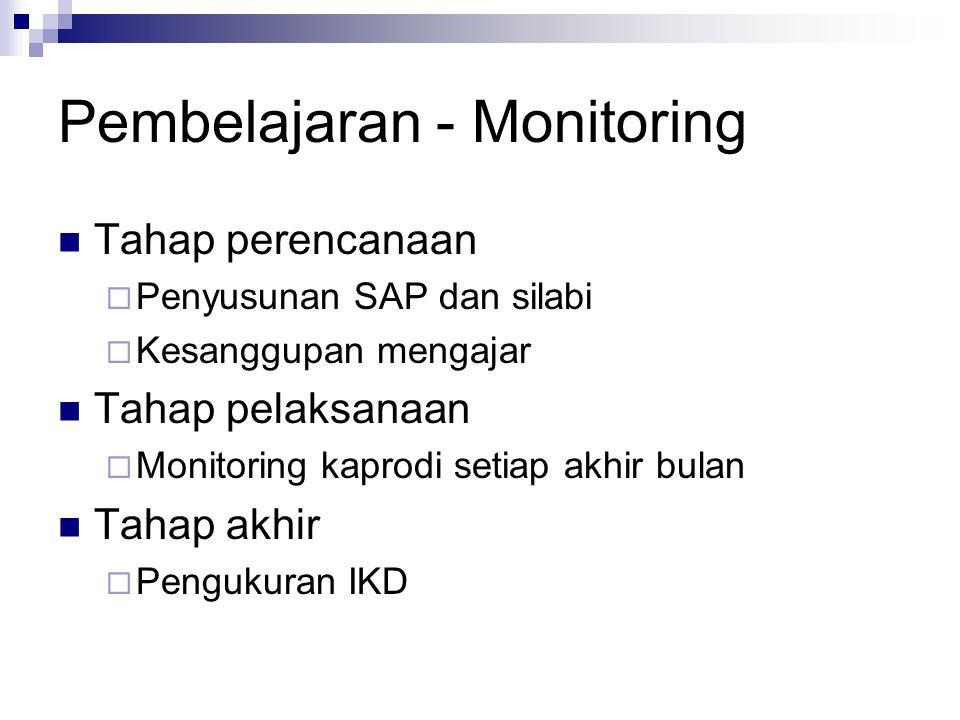Pembelajaran - Monitoring