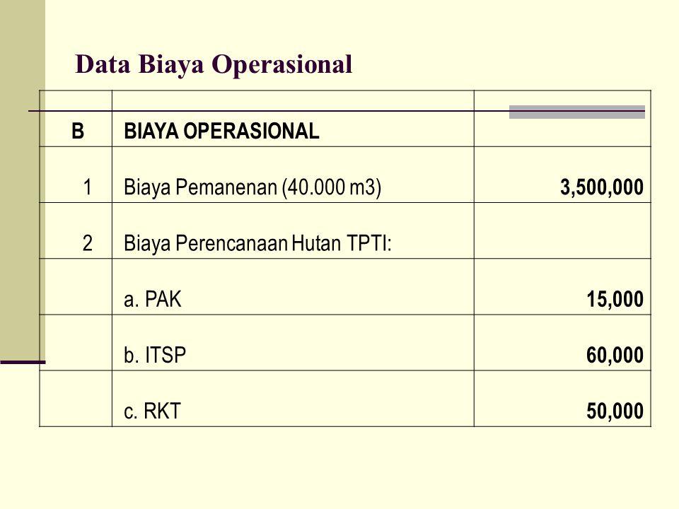 Data Biaya Operasional