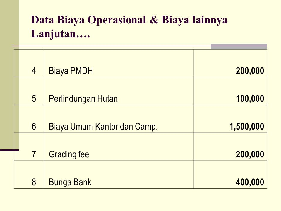 Data Biaya Operasional & Biaya lainnya Lanjutan….
