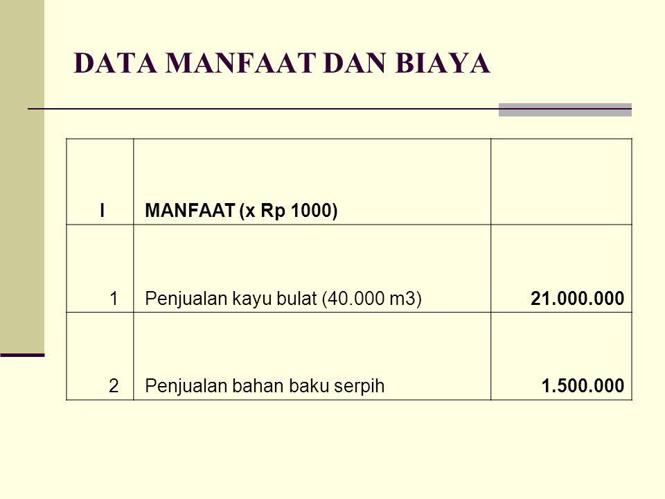 DATA MANFAAT DAN BIAYA I MANFAAT (x Rp 1000) 1