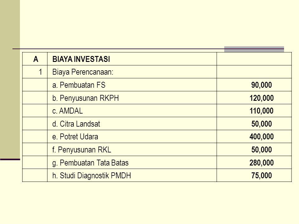 A BIAYA INVESTASI. 1. Biaya Perencanaan: a. Pembuatan FS. 90,000. b. Penyusunan RKPH. 120,000.