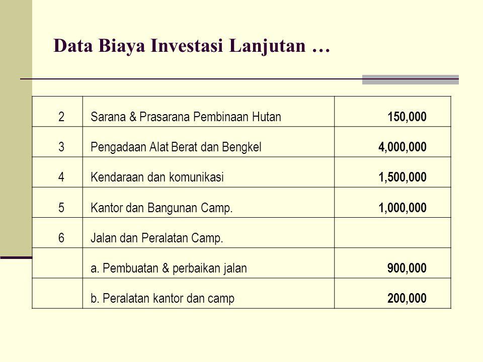 Data Biaya Investasi Lanjutan …