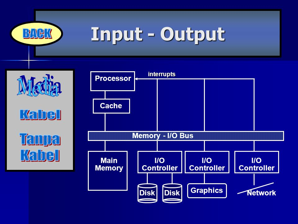 Input - Output BACK Media Kabel Tanpa Processor Cache Memory - I/O Bus