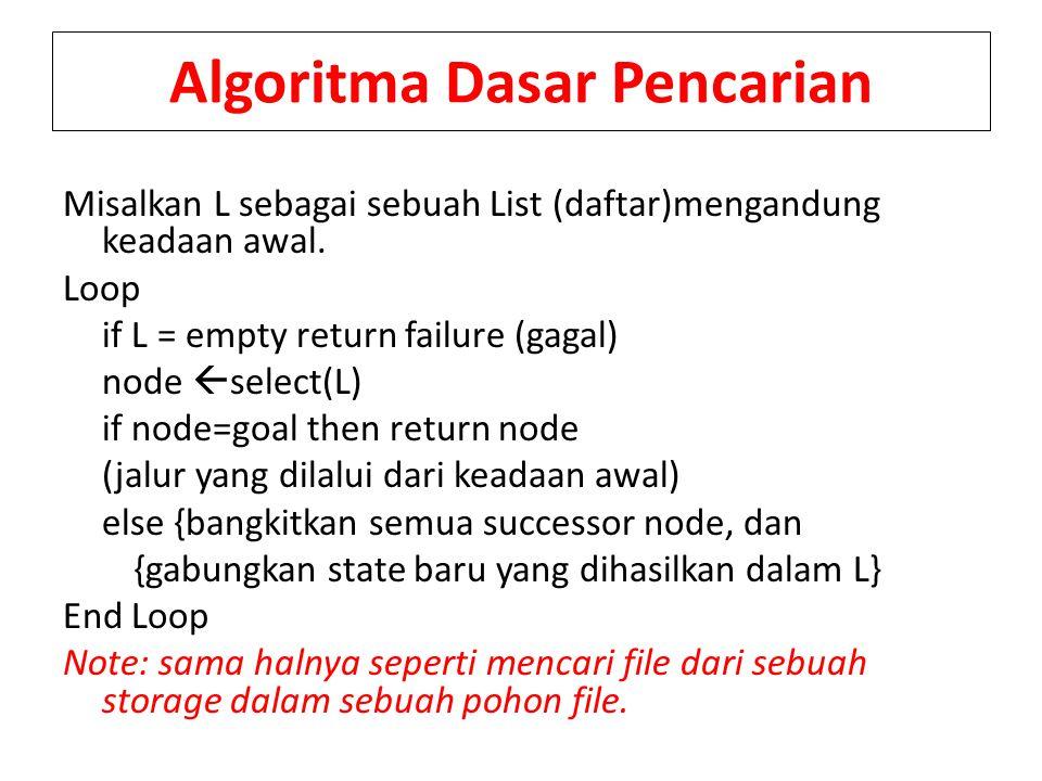 Algoritma Dasar Pencarian