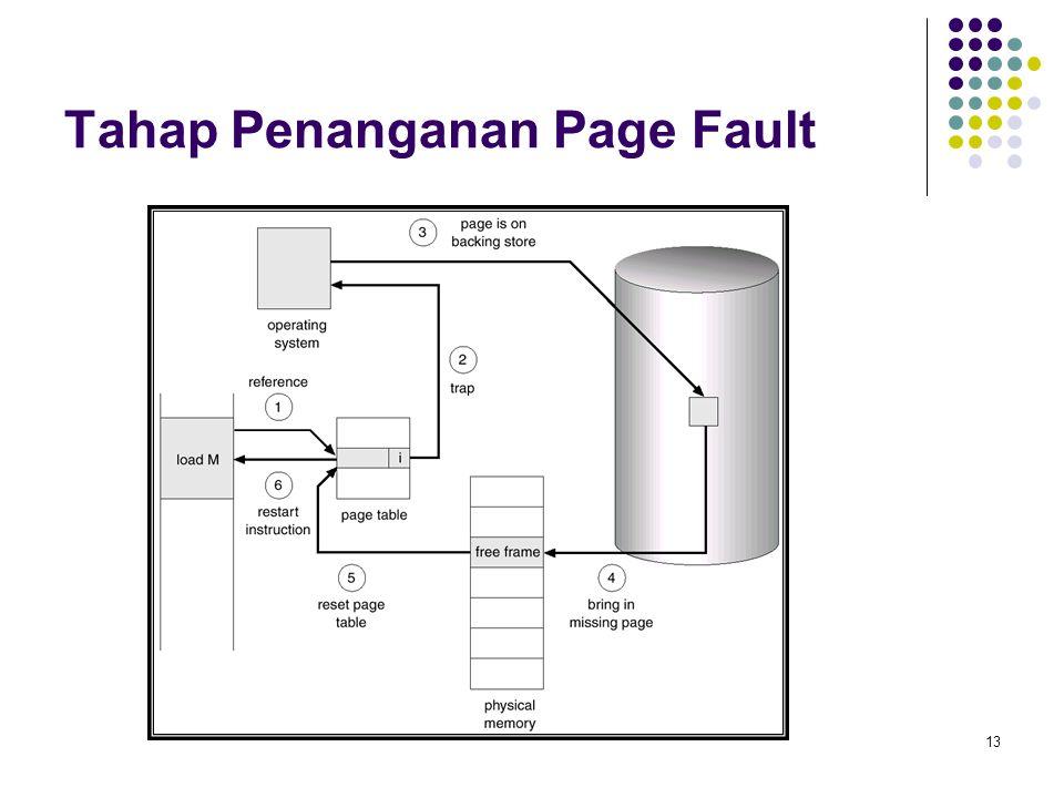 Tahap Penanganan Page Fault
