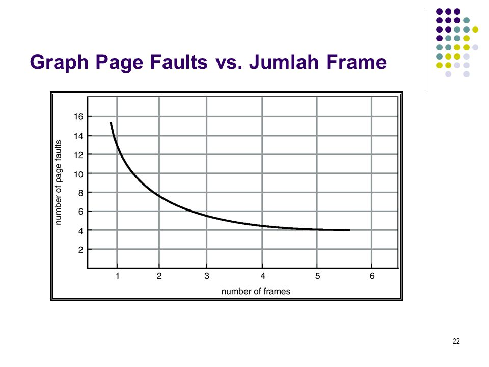 Graph Page Faults vs. Jumlah Frame