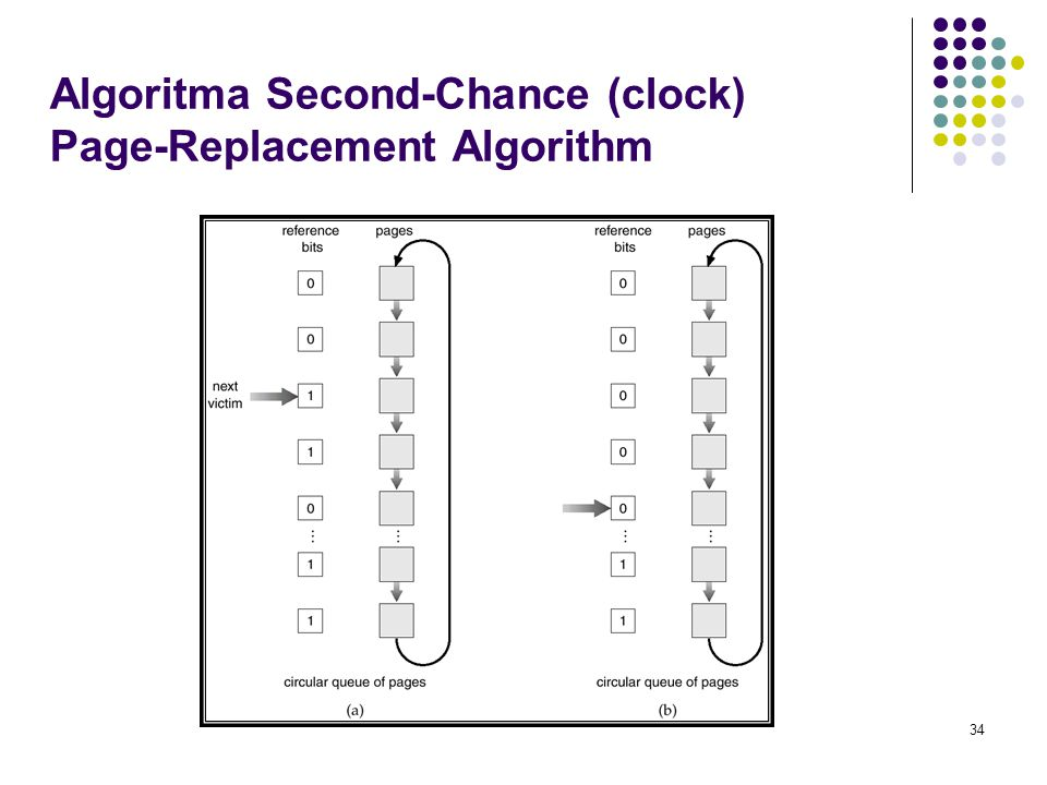 Algoritma Second-Chance (clock) Page-Replacement Algorithm
