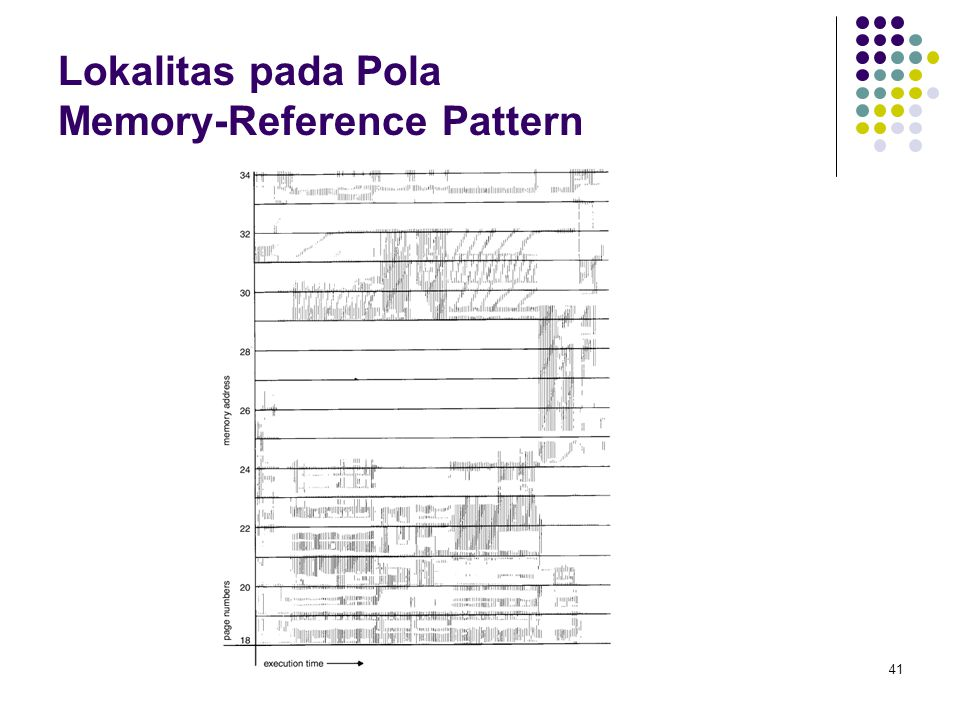 Lokalitas pada Pola Memory-Reference Pattern