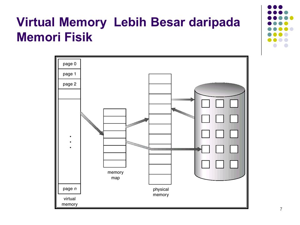 Virtual Memory Lebih Besar daripada Memori Fisik
