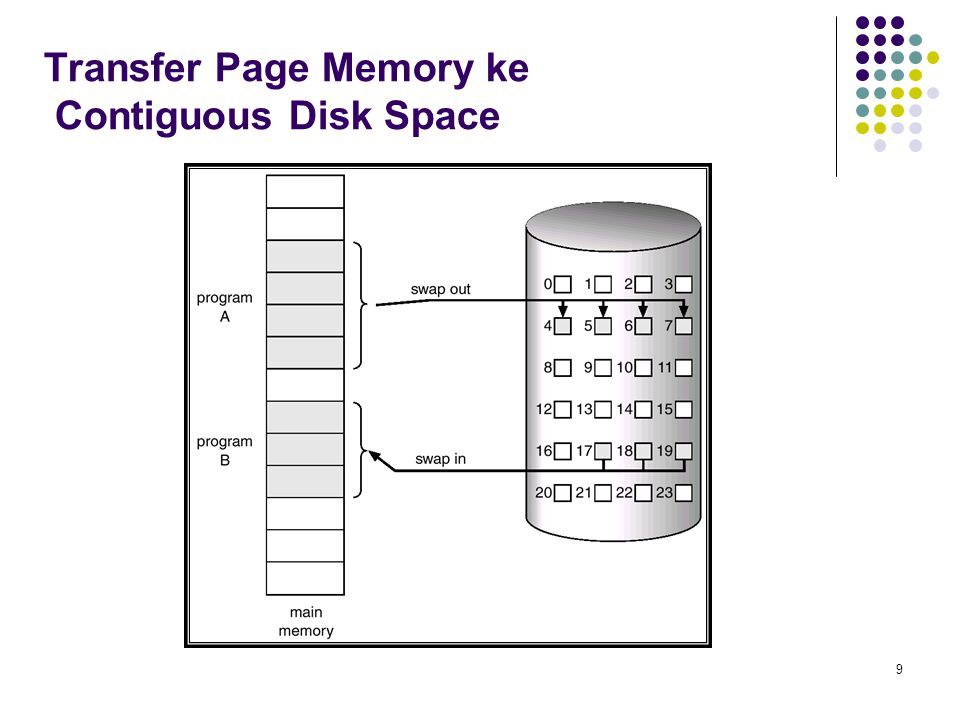 Transfer Page Memory ke Contiguous Disk Space
