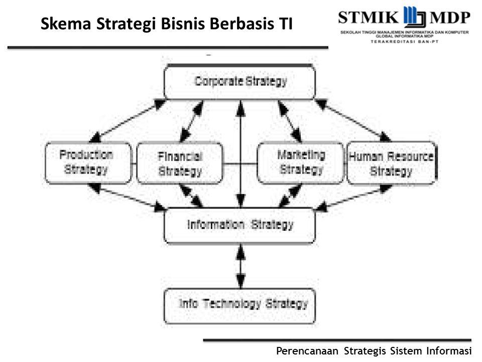 Skema Strategi Bisnis Berbasis TI