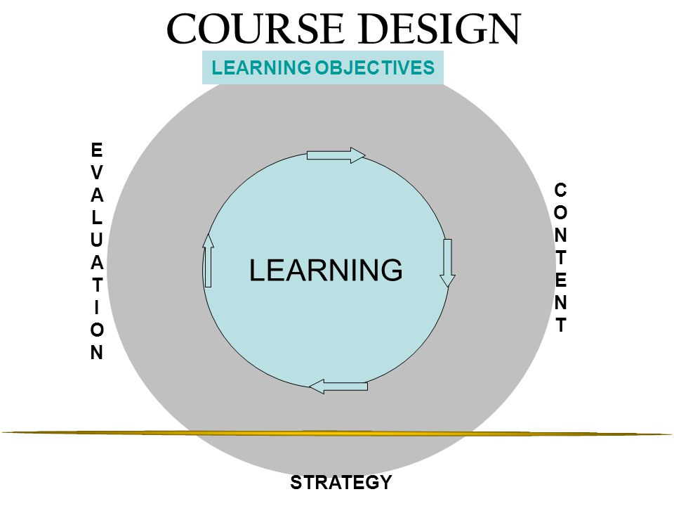 COURSE DESIGN LEARNING LEARNING OBJECTIVES E V A C L O U N T T E I O N