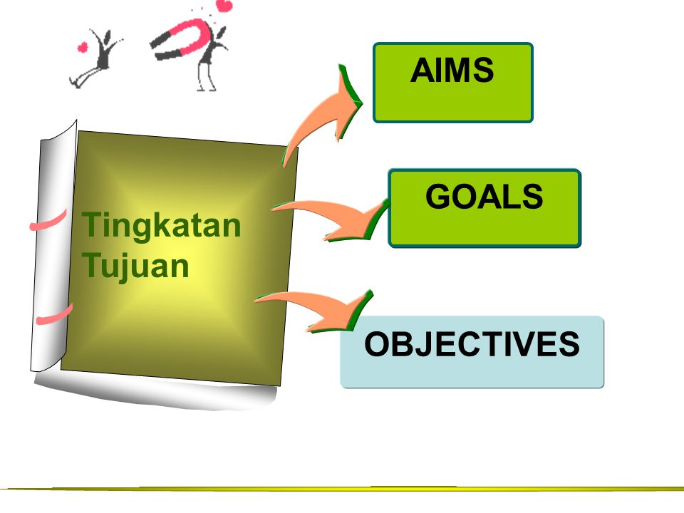 AIMS GOALS Tingkatan Tujuan OBJECTIVES