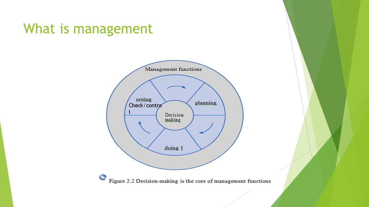 What is management Check/control