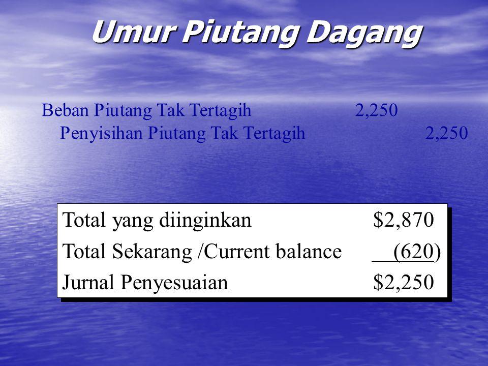 Umur Piutang Dagang Total yang diinginkan $2,870