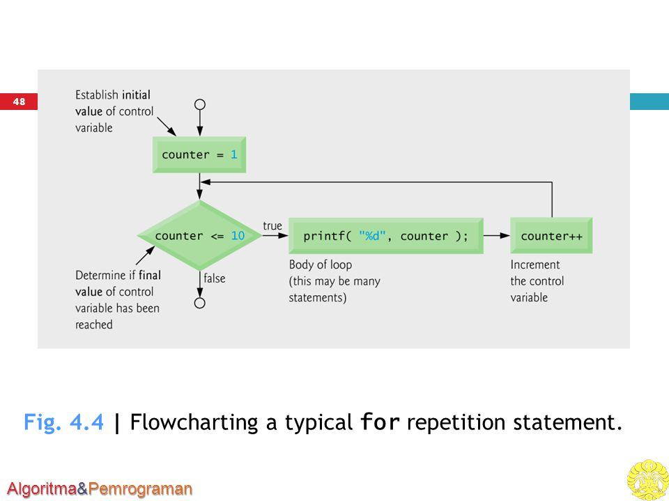 Fig. 4.4 | Flowcharting a typical for repetition statement.