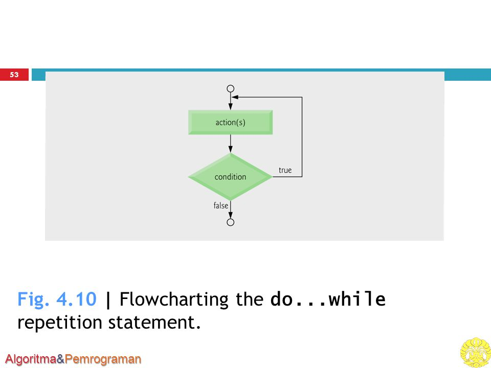 Fig. 4.10 | Flowcharting the do...while repetition statement.