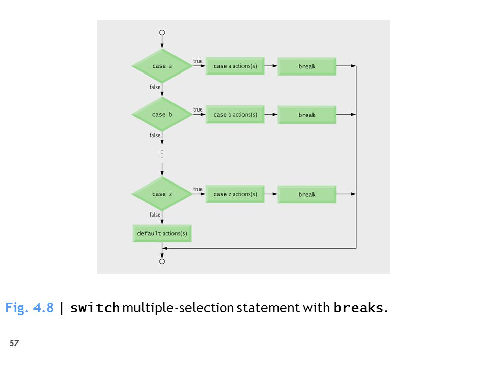 Fig. 4.8 | switch multiple-selection statement with breaks.