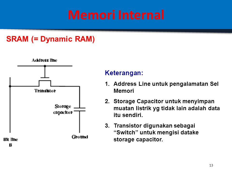 Memori Internal SRAM (= Dynamic RAM) Keterangan:
