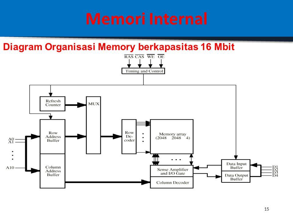Memori Internal Diagram Organisasi Memory berkapasitas 16 Mbit 15
