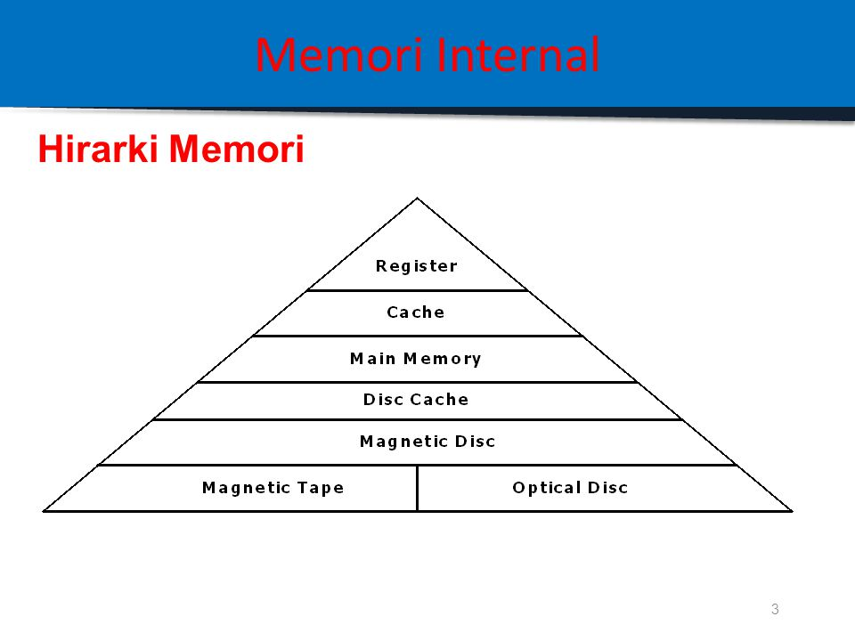 Memori Internal Hirarki Memori