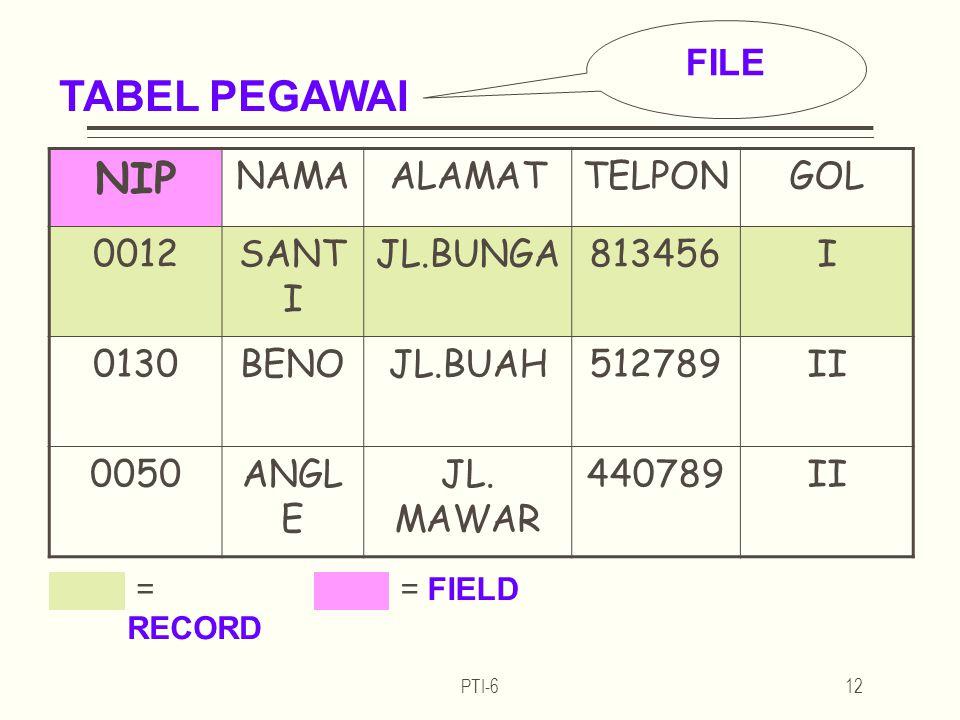 TABEL PEGAWAI NIP FILE NAMA ALAMAT TELPON GOL 0012 SANTI JL.BUNGA
