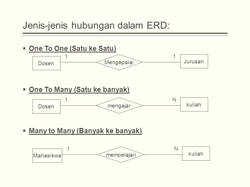 Jenis-jenis hubungan dalam ERD: