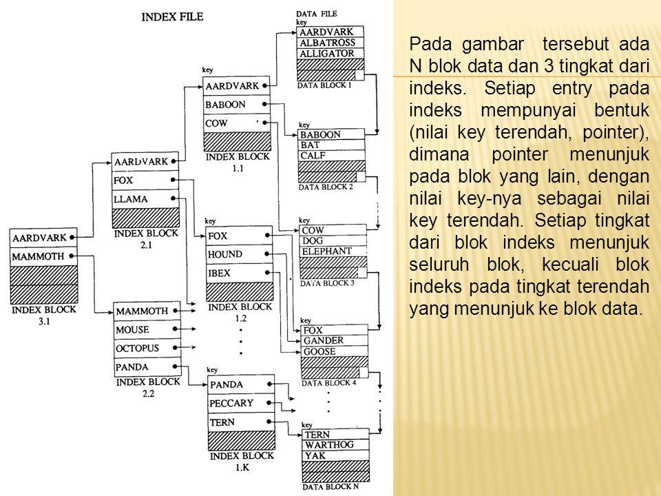 Pada gambar tersebut ada N blok data dan 3 tingkat dari indeks
