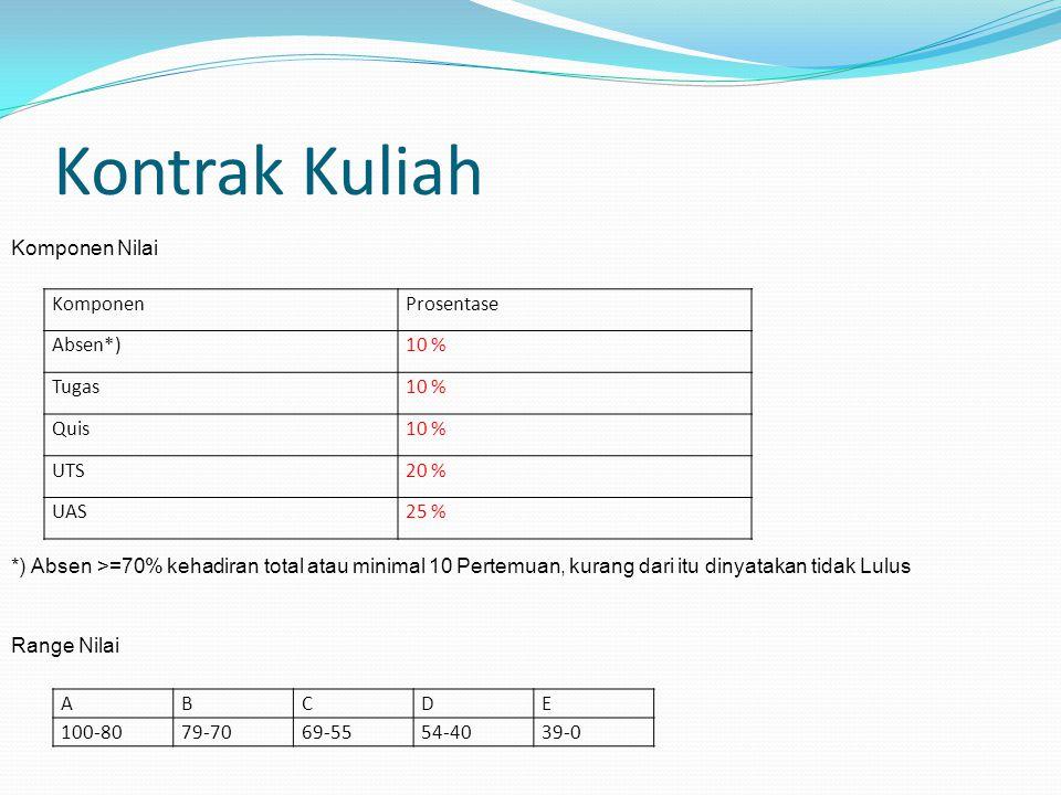 Kontrak Kuliah Komponen Nilai Komponen Prosentase Absen*) 10 % Tugas