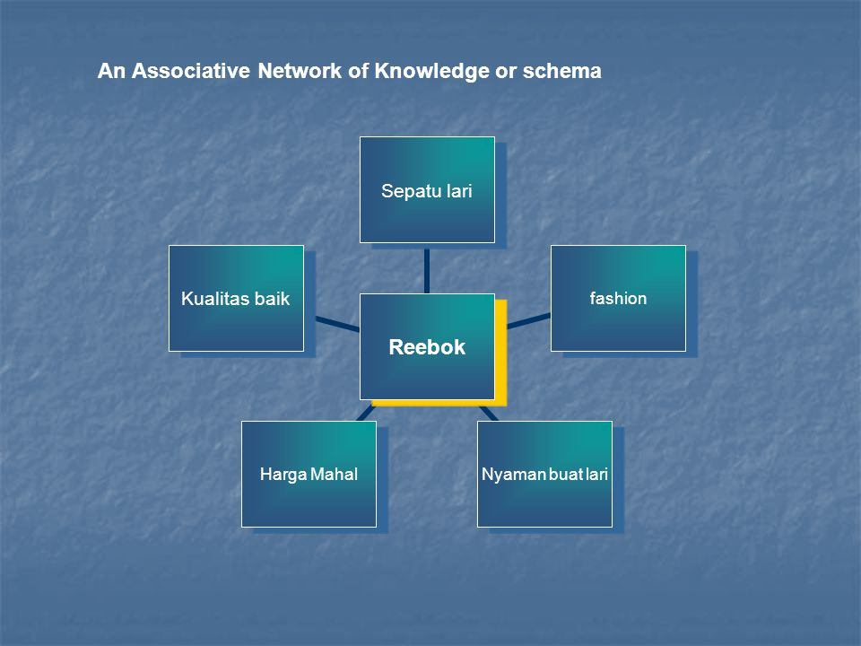 An Associative Network of Knowledge or schema