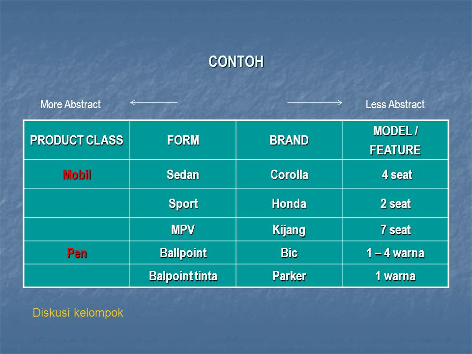 CONTOH PRODUCT CLASS FORM BRAND MODEL / FEATURE Mobil Sedan Corolla